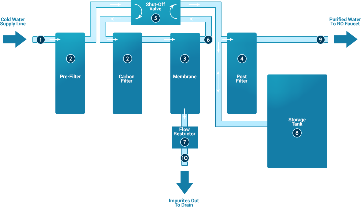 Diagram of a Reverse Osmosis System with Basic Components