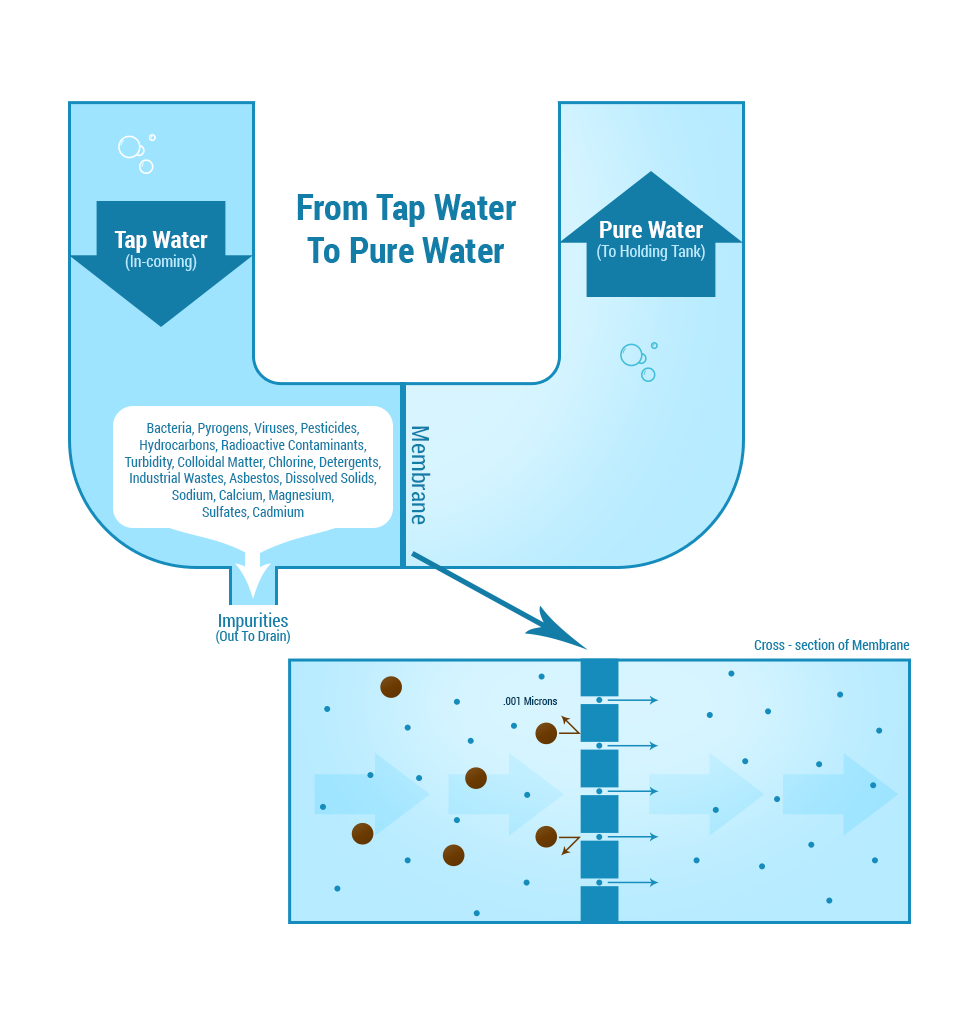 How a RO System Works Diagram
